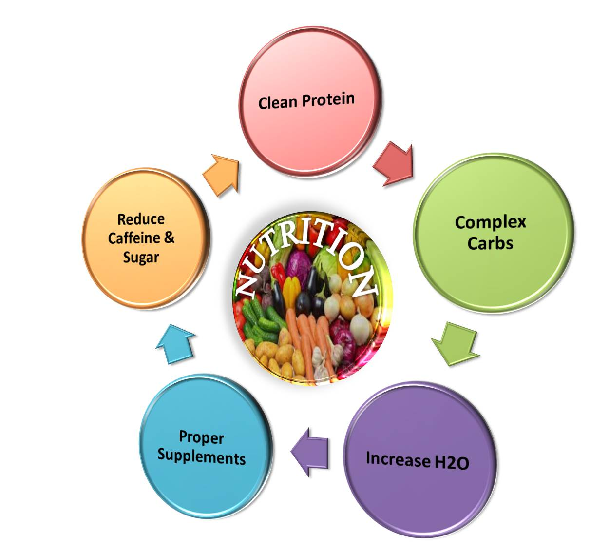 Nutrition and addiction total health guidance